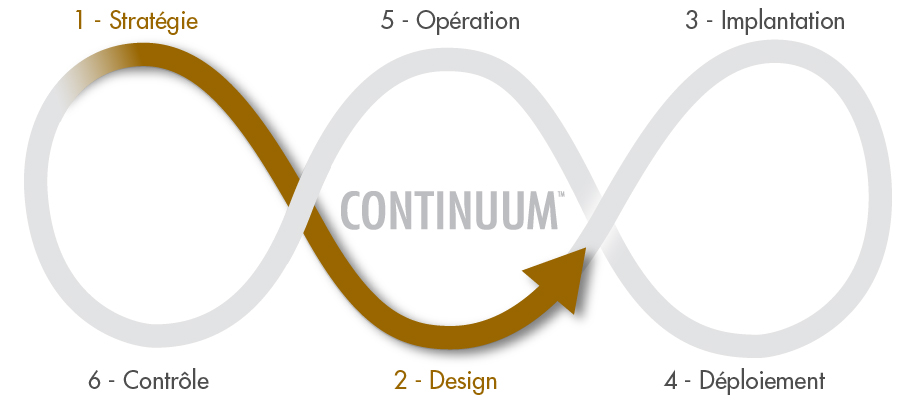 Plan-action-ligne-triple-infini