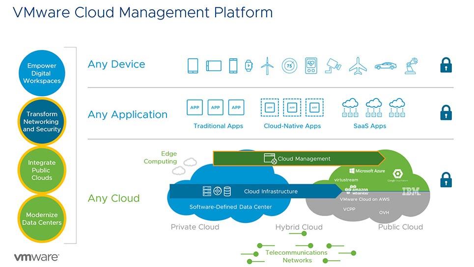 vmware-cloud-mgmt-platform