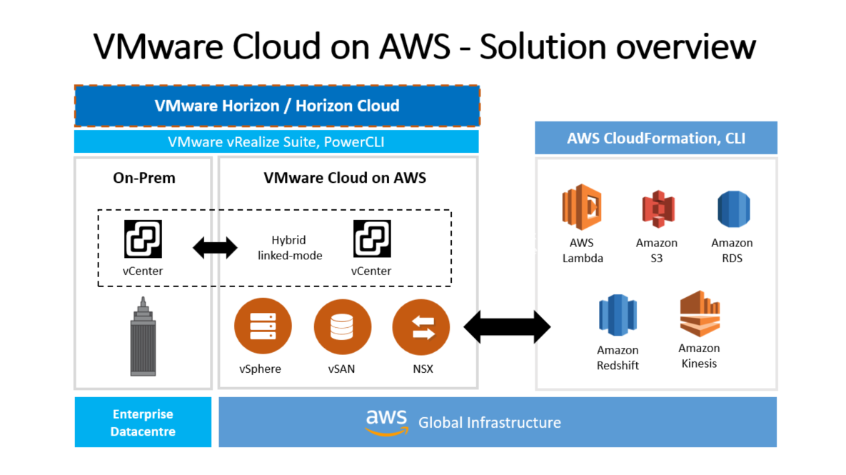 aws-global-structure