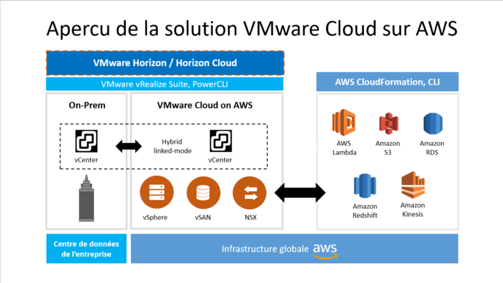 infrastructure-globale-aws
