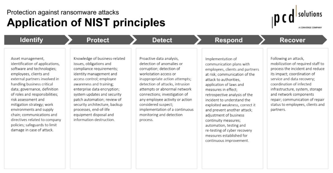 application-nist_en